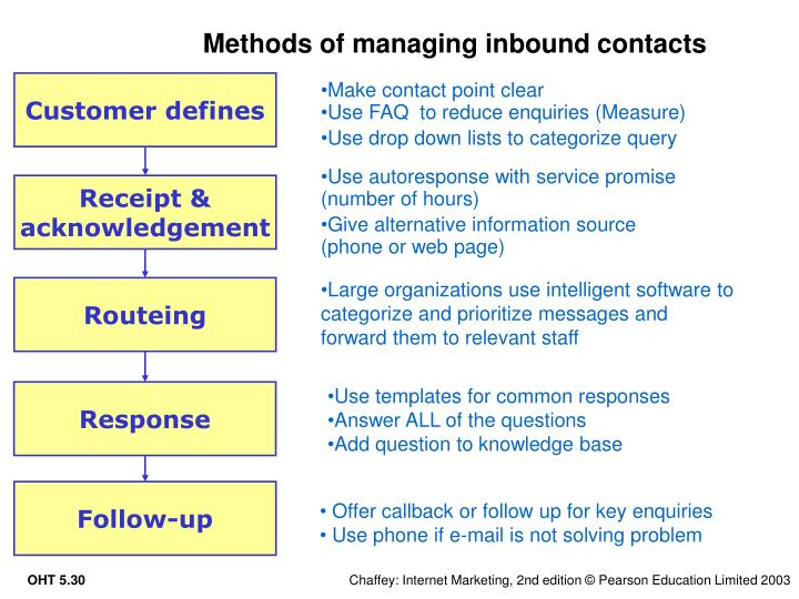 Methods of managing inbound contacts