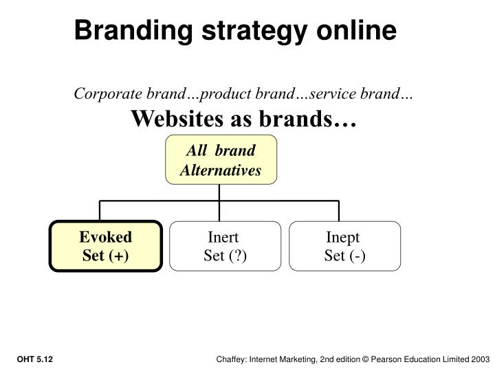 Branding strategy online