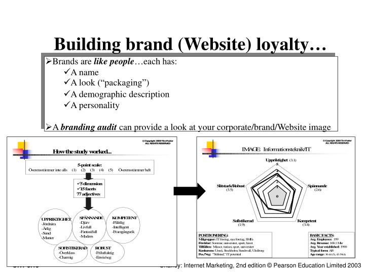 Building brand (Website) loyalty…