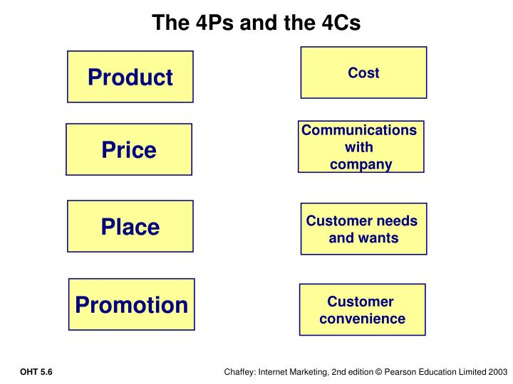 The 4Ps and the 4Cs