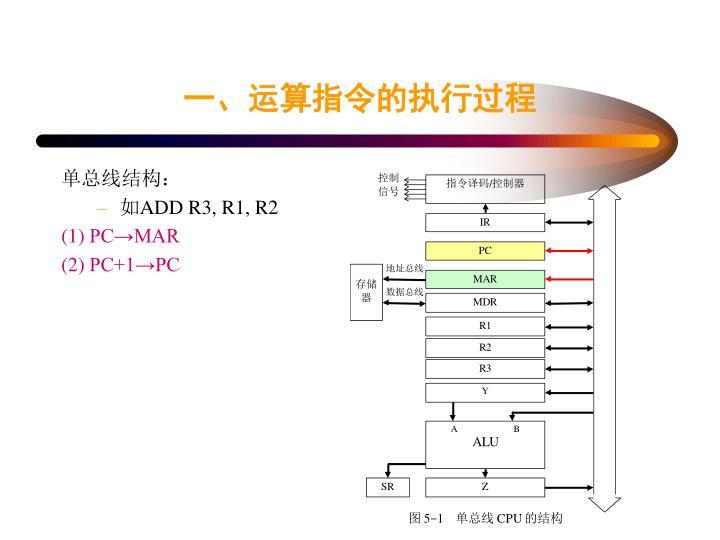 一、运算指令的执行过程