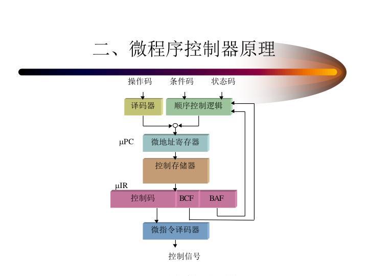 二、微程序控制器原理
