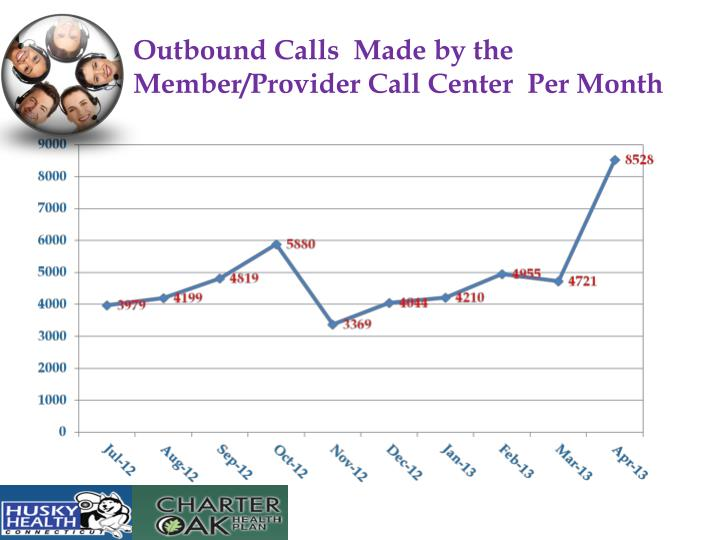 Outbound Calls  Made by the Member/Provider Call Center  Per Month