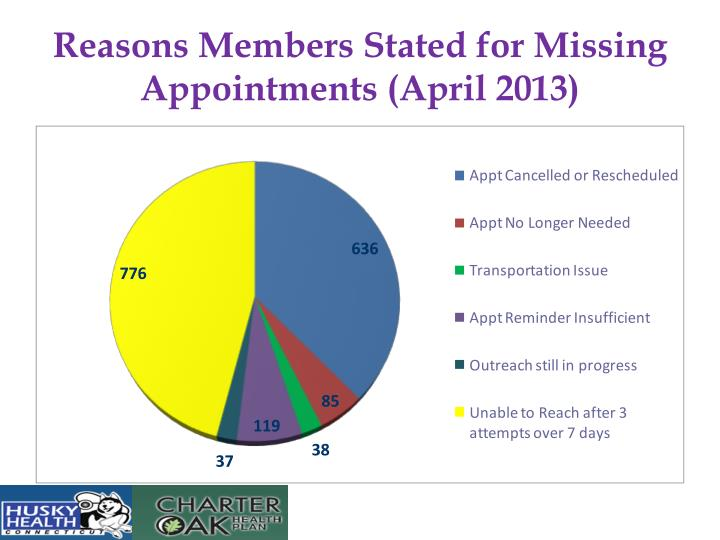 Reasons Members Stated for Missing Appointments (April 2013)