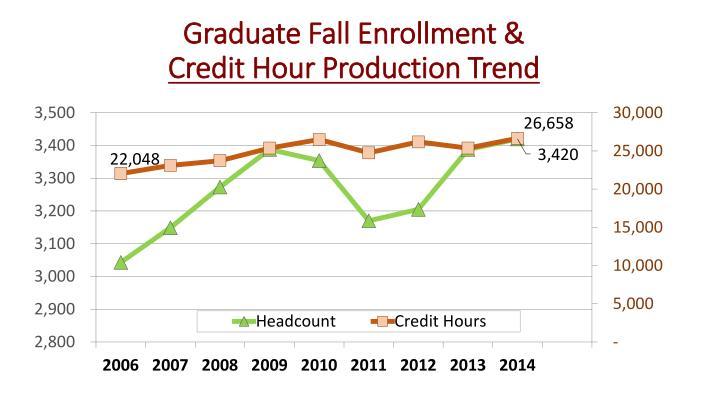 Graduate Fall Enrollment &