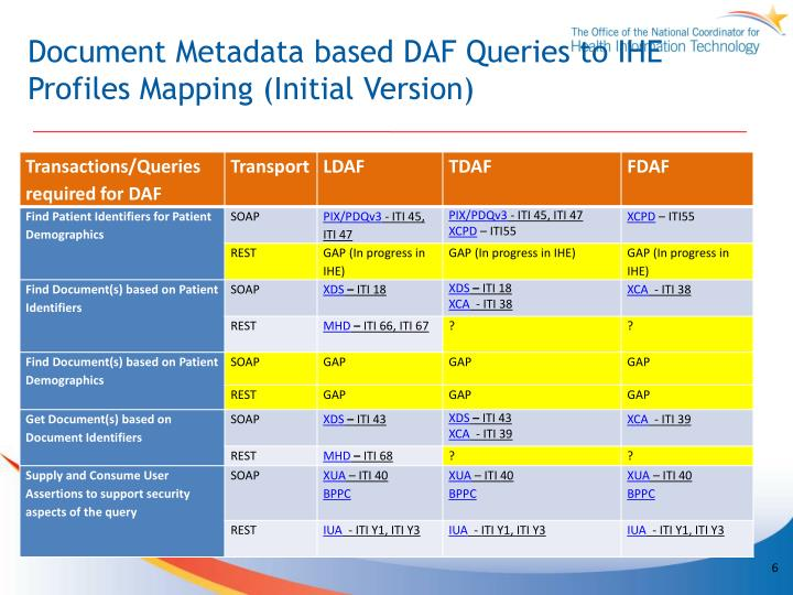 Document Metadata based DAF Queries to IHE Profiles Mapping (Initial Version)