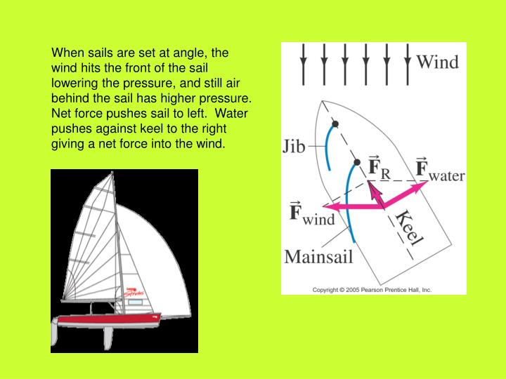 When sails are set at angle, the wind hits the front of the sail lowering the pressure, and still air behind the sail has higher pressure.  Net force pushes sail to left.  Water pushes against keel to the right giving a net force into the wind.