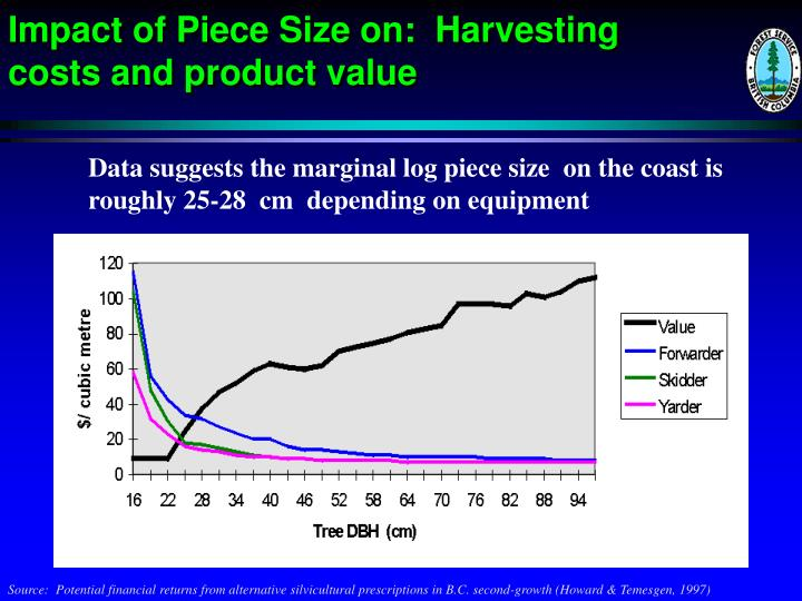 Impact of Piece Size on:  Harvesting costs and product value