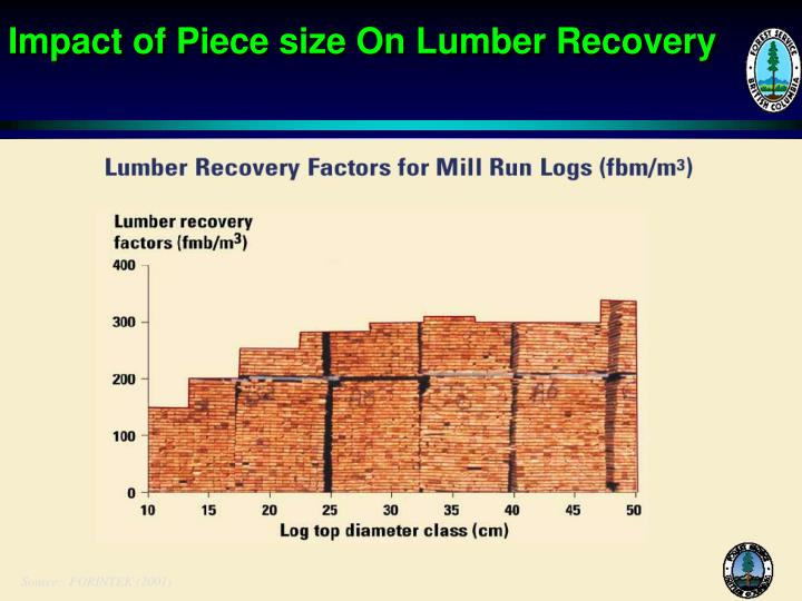 Impact of Piece size On Lumber Recovery