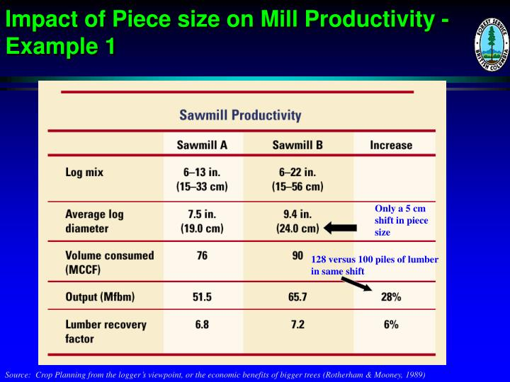 Impact of Piece size on Mill Productivity - Example 1