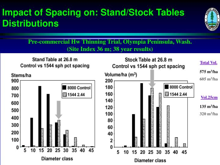 Impact of Spacing on: Stand/Stock Tables Distributions