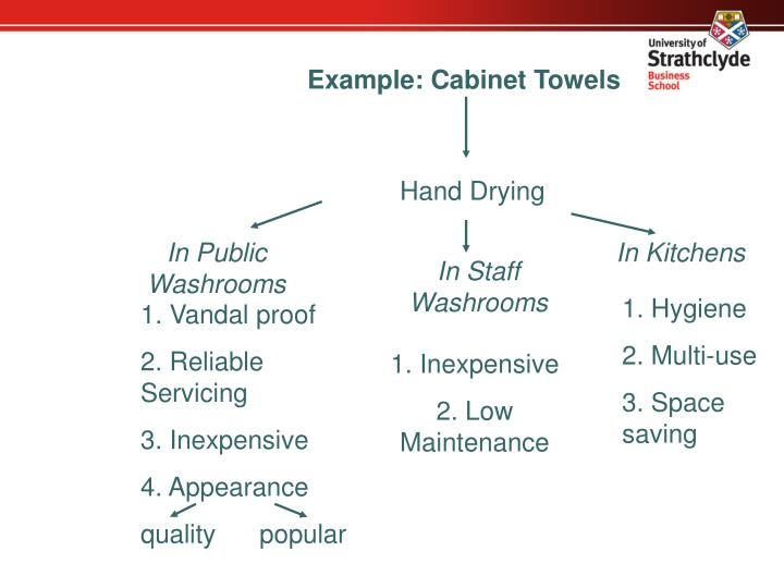 Example: Cabinet Towels