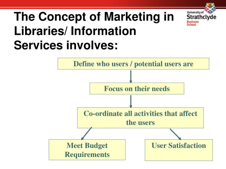 The Concept of Marketing in Libraries/ Information Services involves: