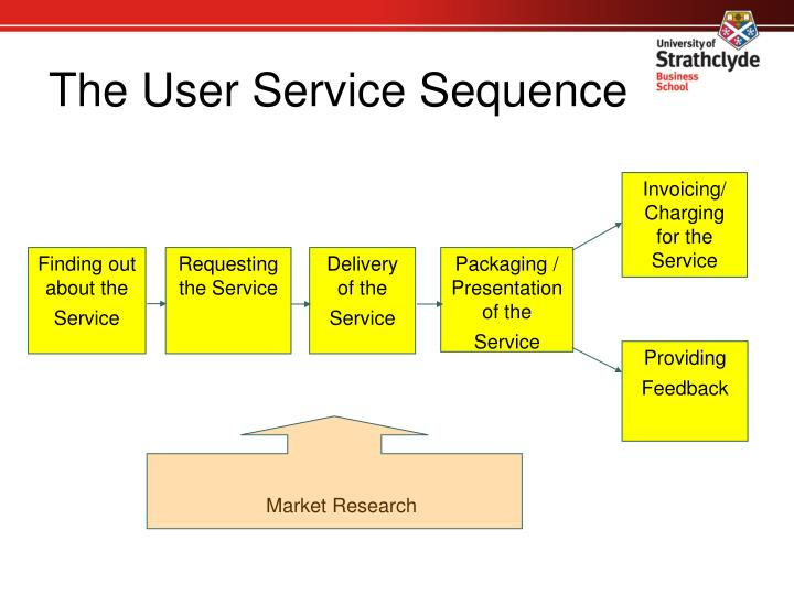 The User Service Sequence
