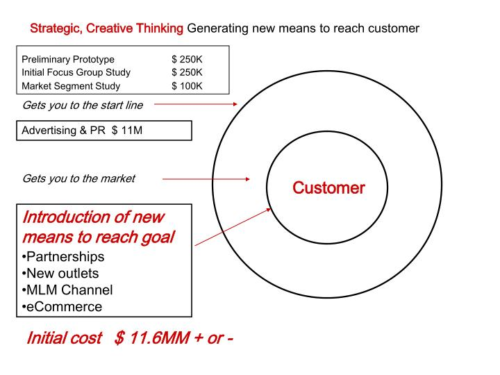 Strategic, Creative Thinking