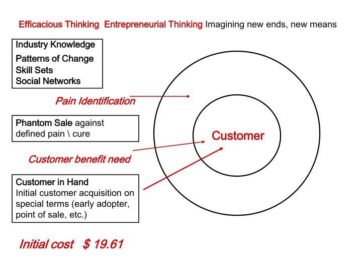 Efficacious Thinking  Entrepreneurial Thinking