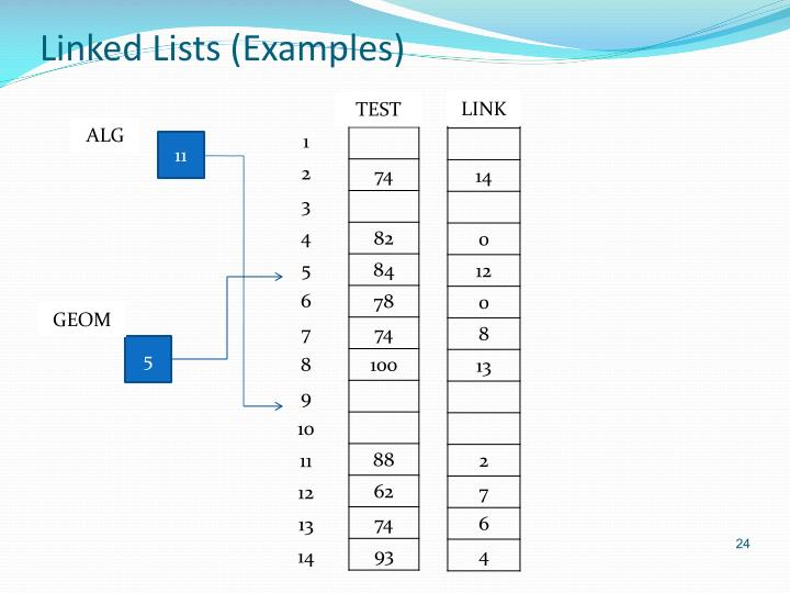 Linked Lists (Examples)