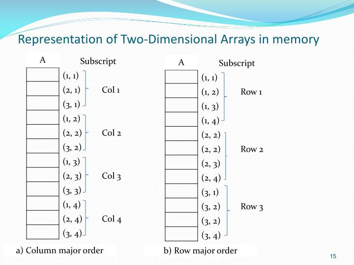 Representation of Two-Dimensional Arrays in memory