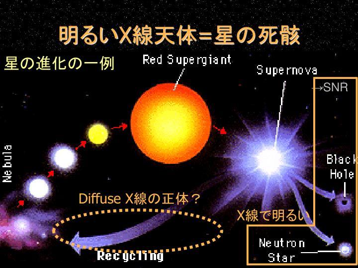 星の進化の一例