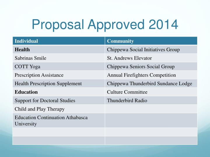 Proposal Approved 2014