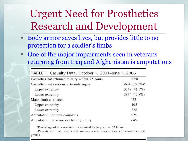 Urgent Need for Prosthetics