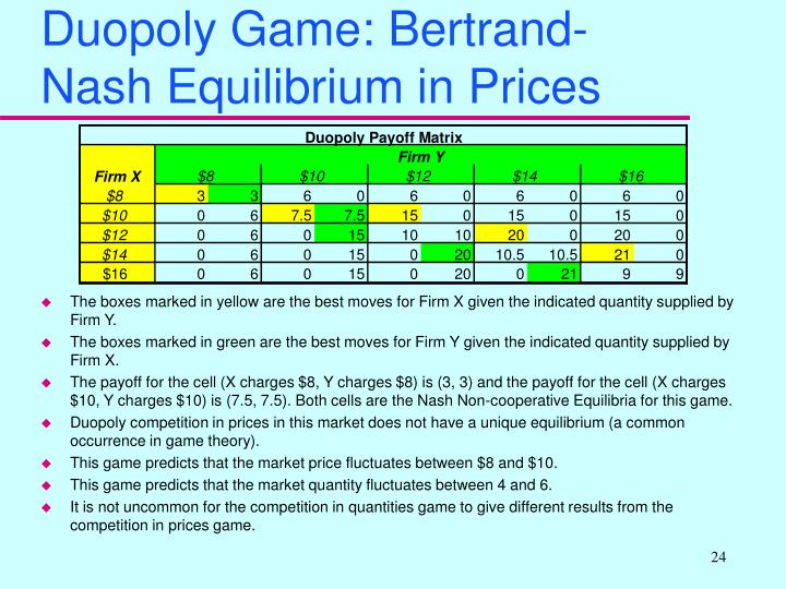 Duopoly Game: Bertrand-Nash Equilibrium in Prices
