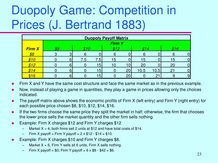 Duopoly Game: Competition in Prices (J. Bertrand 1883)