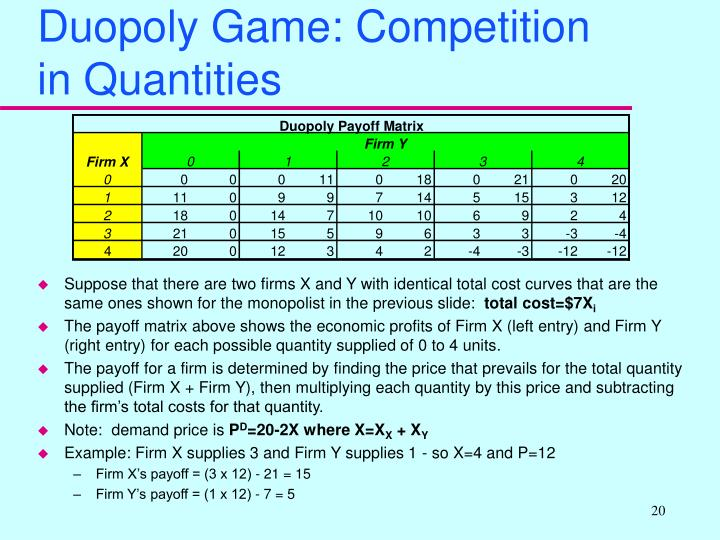 Duopoly Game: Competition in Quantities