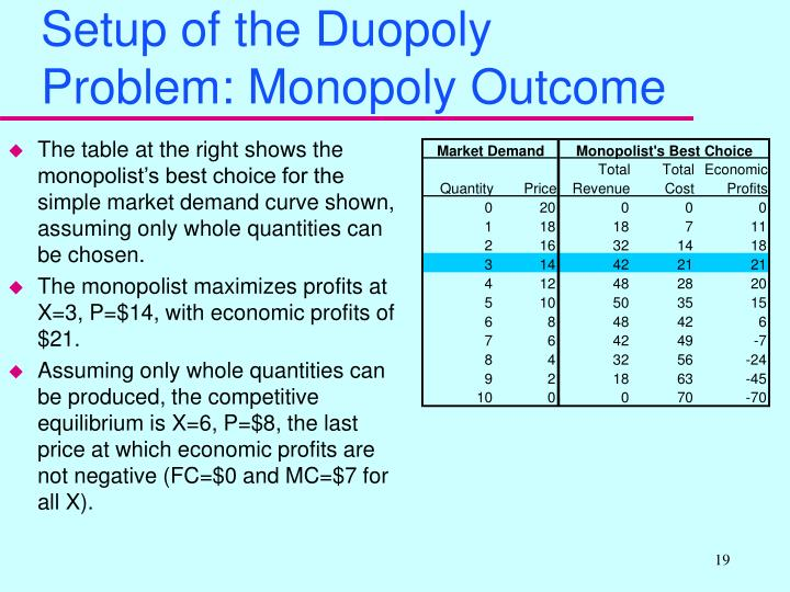 Setup of the Duopoly Problem: Monopoly Outcome