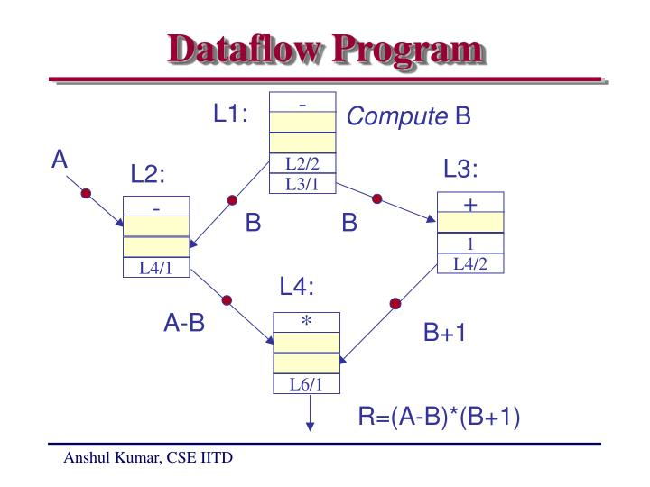 Dataflow Program