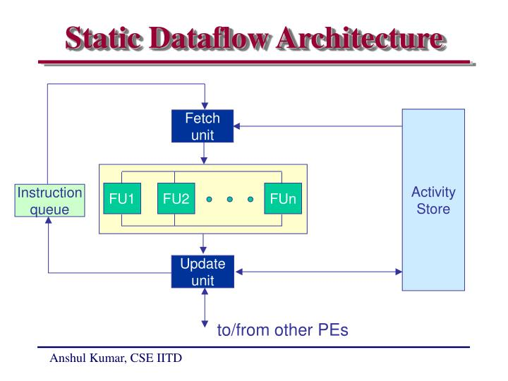 Static Dataflow Architecture