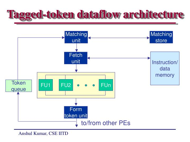 Tagged-token dataflow architecture