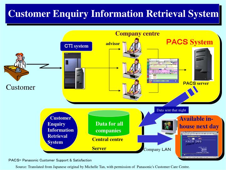 Customer Enquiry Information Retrieval System