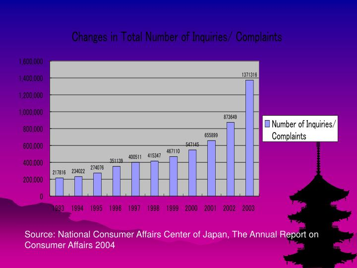 Source: National Consumer Affairs Center of Japan, The Annual Report on Consumer Affairs 2004