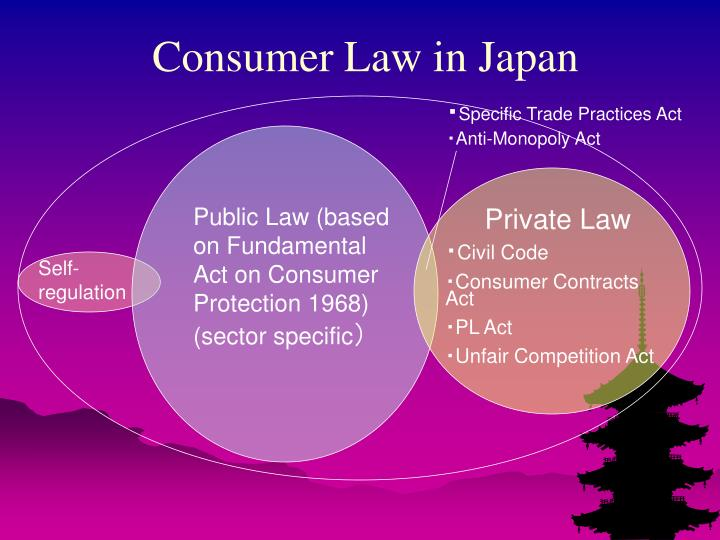 Consumer Law in Japan