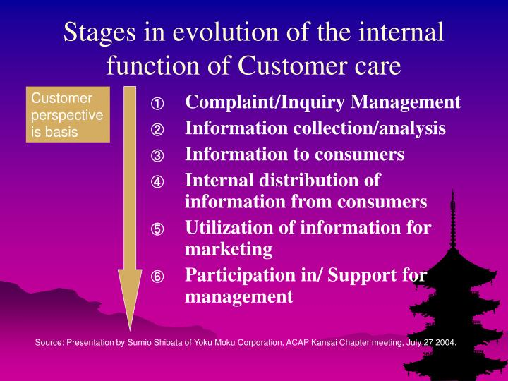 Stages in evolution of the internal function of Customer care