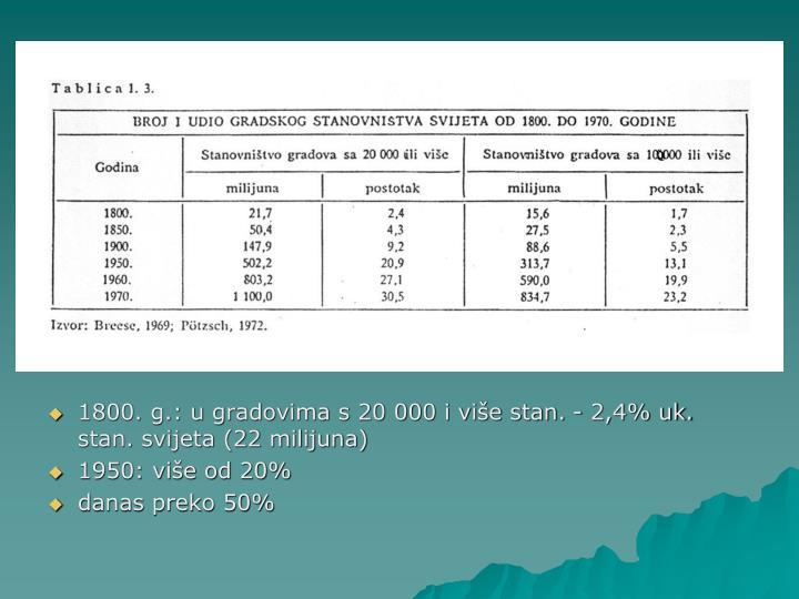 1800. g.: u gradovima s 20 000 i više stan. - 2,4% uk. stan. svijeta (22 milijuna)