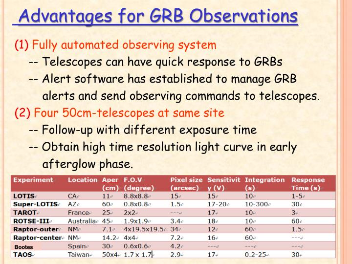 Advantages for GRB Observations