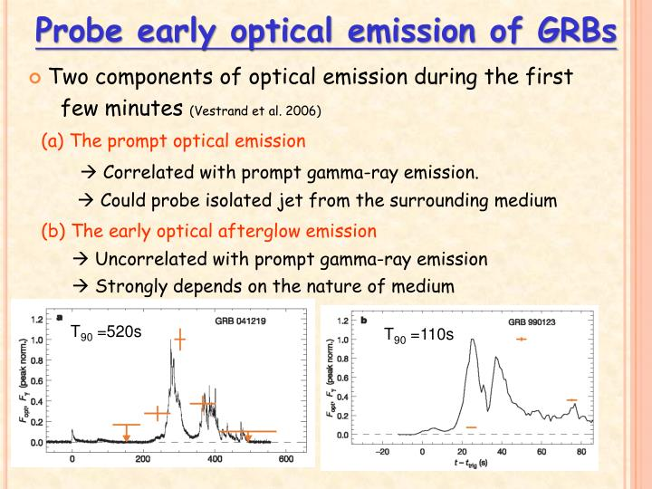 Probe early optical emission of GRBs