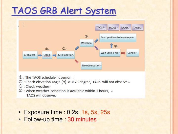 TAOS GRB Alert System
