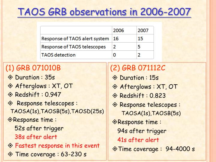 TAOS GRB observations in 2006-2007