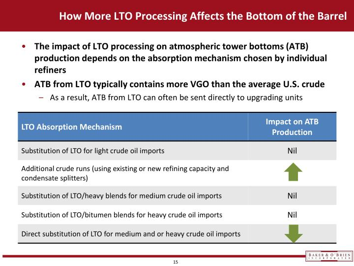 How More LTO Processing Affects the Bottom of the Barrel