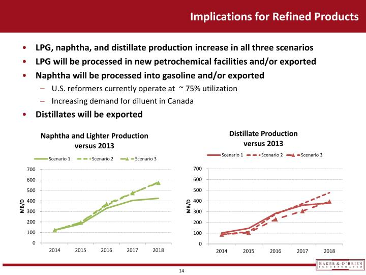Implications for Refined Products