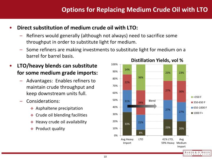 Options for Replacing Medium Crude Oil with LTO