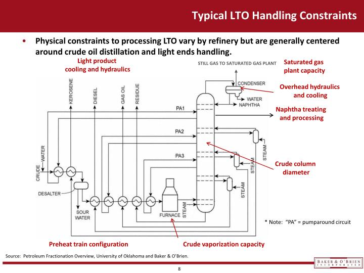 Typical LTO Handling Constraints