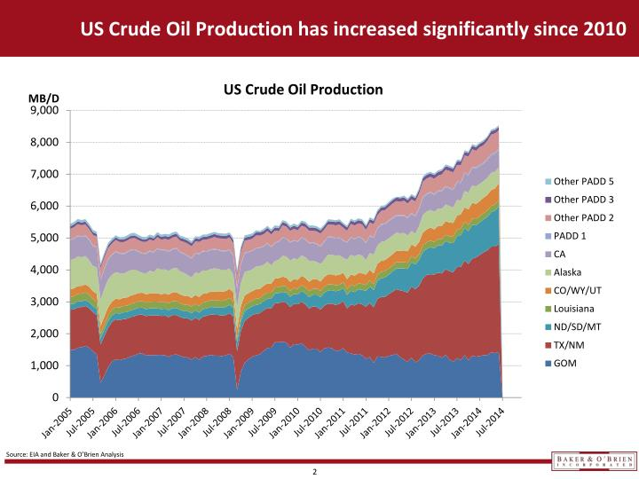 Us crude oil production has increased significantly since 2010