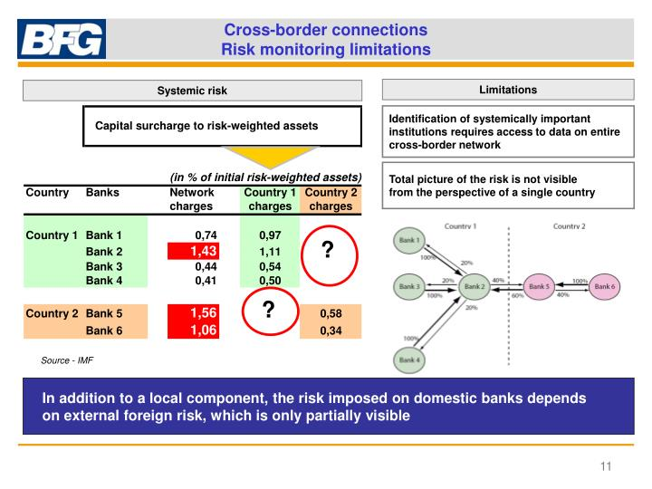 Cross-border connections