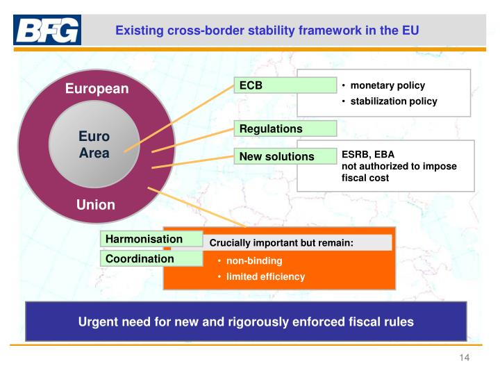 Existing cross-border stability framework in the EU
