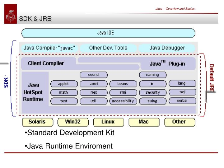 Java – Overview and Basics