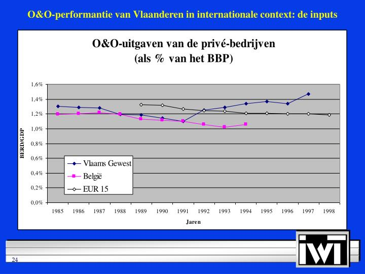 O&O-performantie van Vlaanderen in internationale context: de inputs